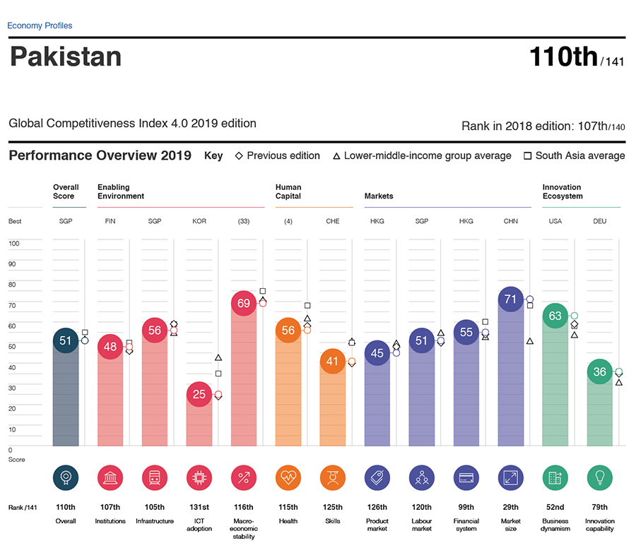 Global Competitiveness Index 4.0 2019 edition