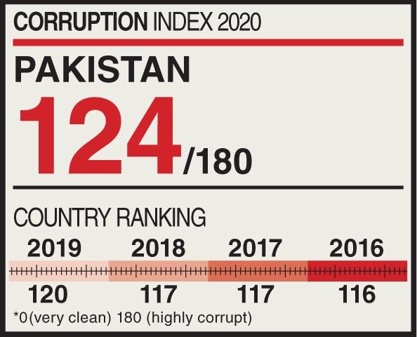 Corruption perception Index, Pakistan falls four spots down