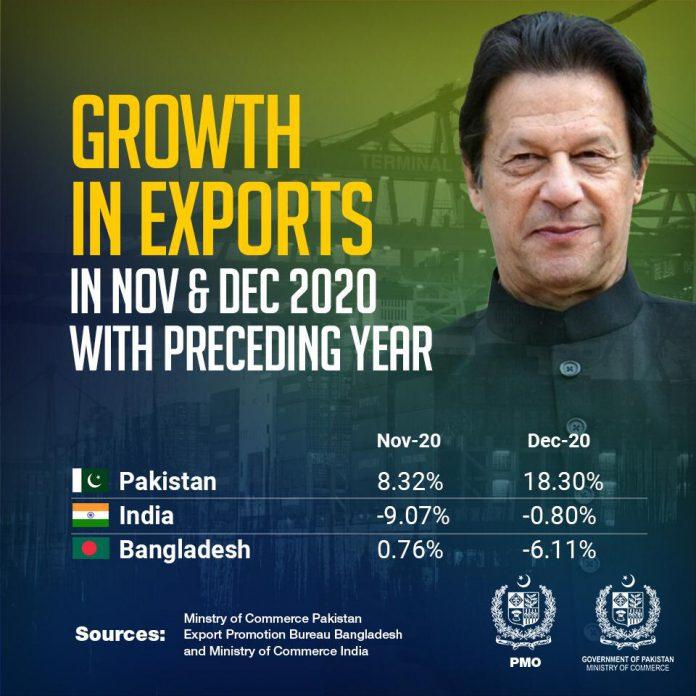 PM Imran, Bangladesh has negative growth as compared to Pakistan